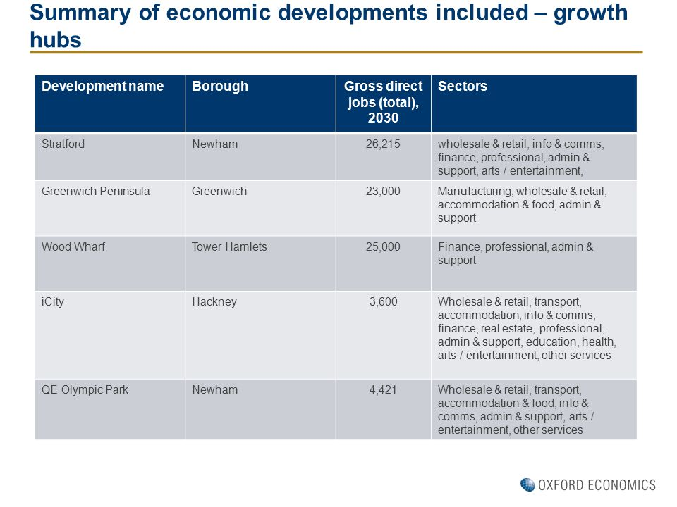 Summary of economic developments included – growth hubs Development nameBoroughGross direct jobs (total), 2030 Sectors StratfordNewham26,215wholesale