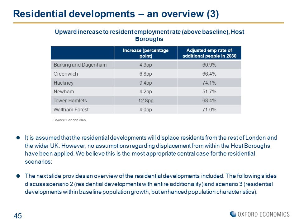Residential developments – an overview (3) It is assumed that the residential developments will displace residents from the rest of London and the wid