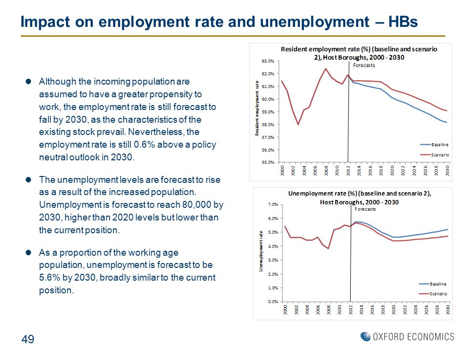 Impact on employment rate and unemployment – HBs Although the incoming population are assumed to have a greater propensity to work, the employment rat