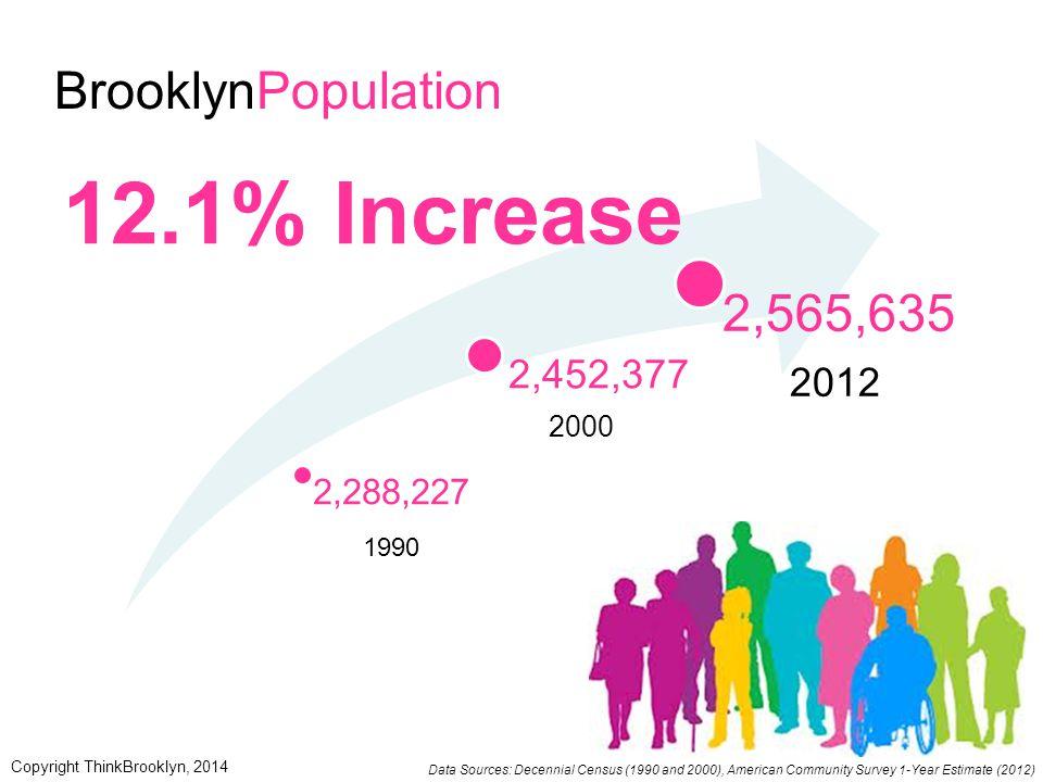 BrooklynPopulation 2,288,227 1990 2,452,377 2000 2,565,635 2012 12.1% Increase Data Sources: Decennial Census (1990 and 2000), American Community Surv