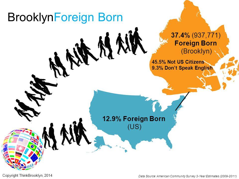 BrooklynForeign Born 12.9% Foreign Born (US) 37.4% (937,771) Foreign Born (Brooklyn) 45.5% Not US Citizens 9.3% Don't Speak English Data Source: Ameri