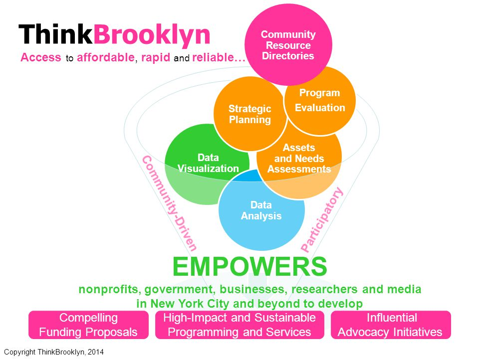 ThinkBrooklyn's approach to research is community-driven and participatory.