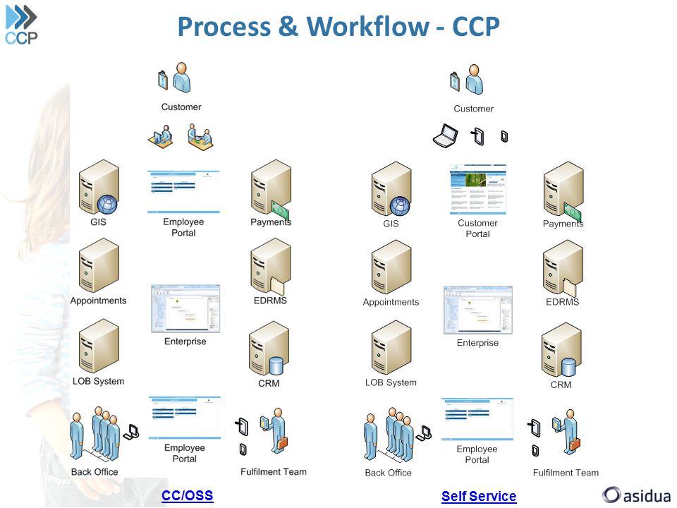 Process & Workflow - CCP Self Service CC/OSS