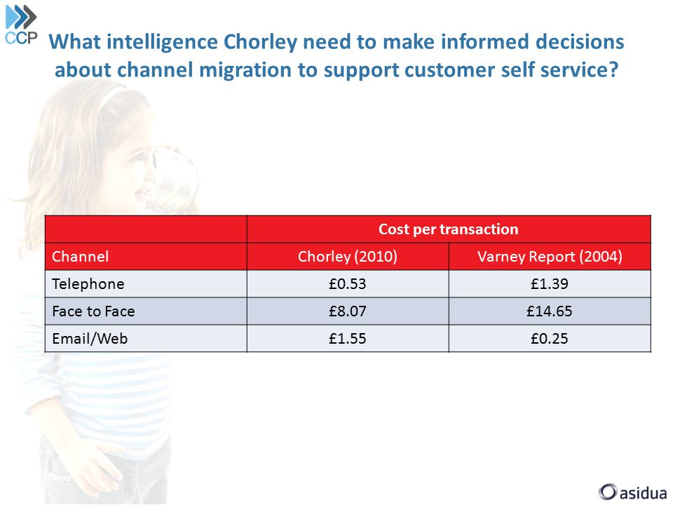 What intelligence Chorley need to make informed decisions about channel migration to support customer self service.