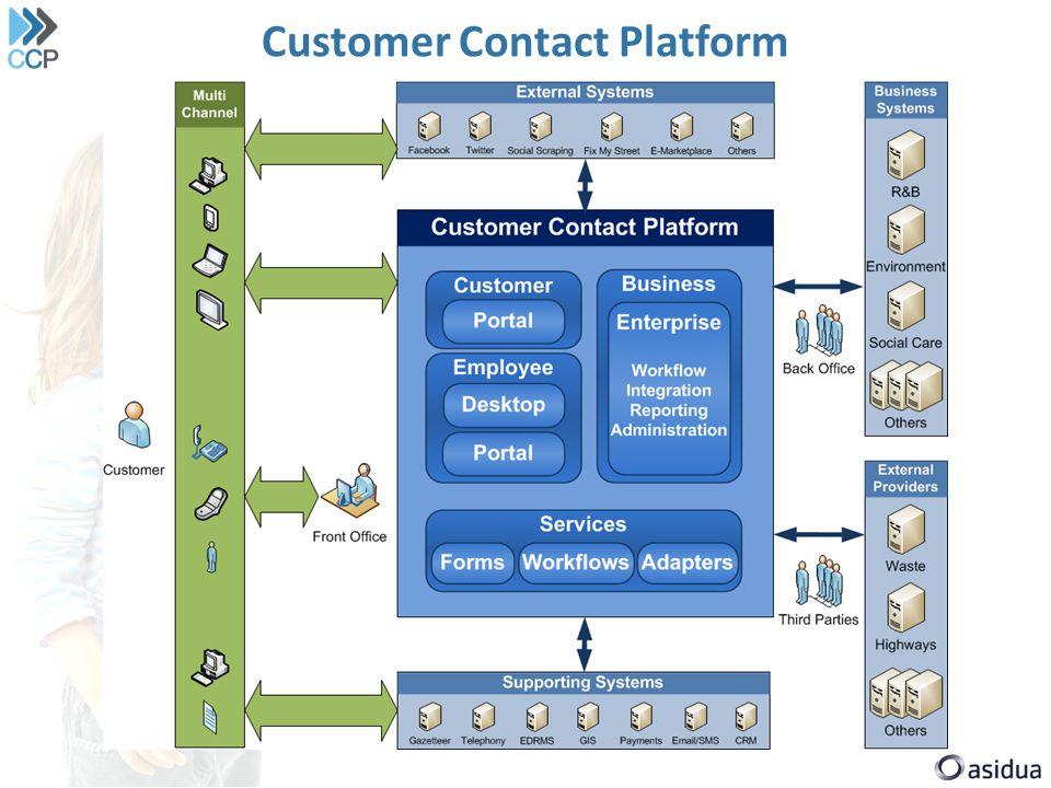 Customer Contact Platform