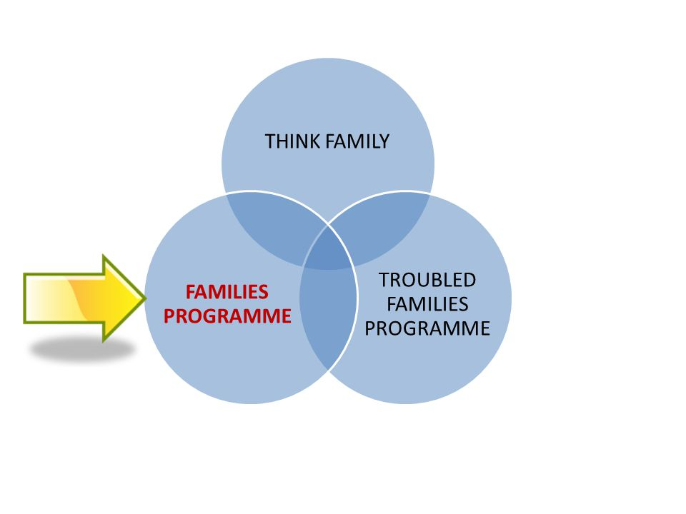 THINK FAMILY TROUBLED FAMILIES PROGRAMME FAMILIES PROGRAMME