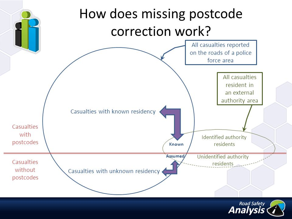 How does missing postcode correction work.