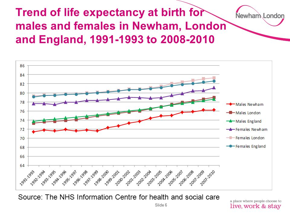Trend of life expectancy at birth for males and females in Newham, London and England, 1991-1993 to 2008-2010 Slide 6 Source: The NHS Information Cent