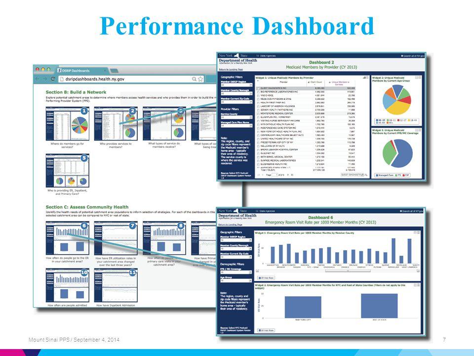 Performance Dashboard Mount Sinai PPS / September 4, 20147