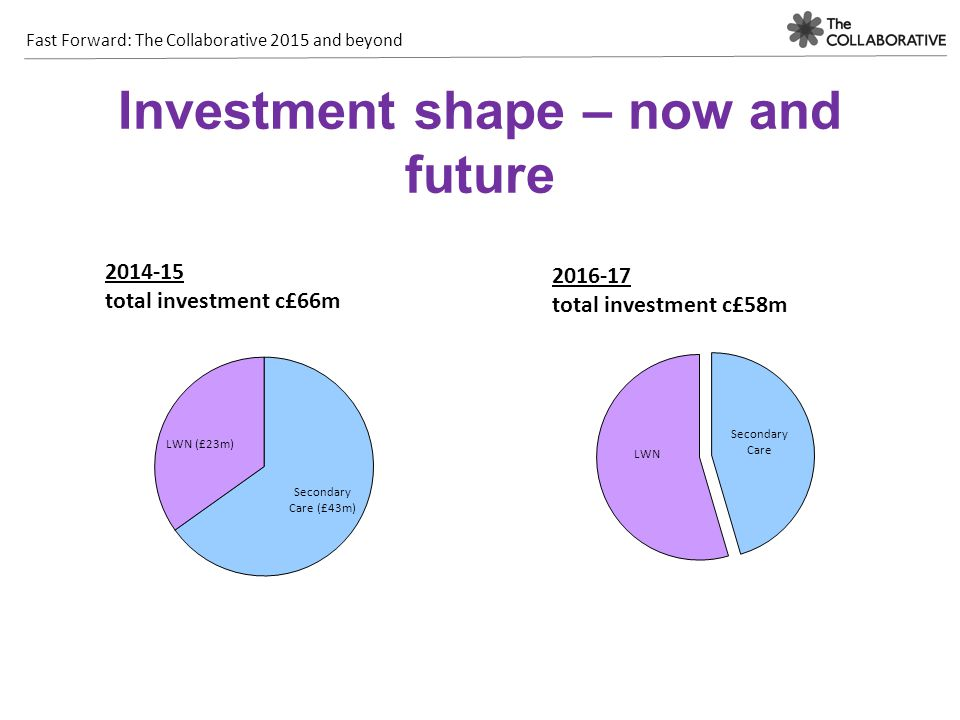 Investment shape – now and future