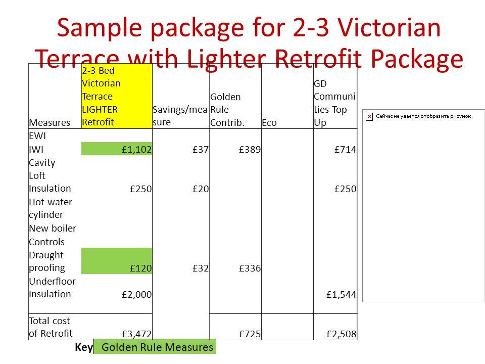 Sample package for 2-3 Victorian Terrace with Lighter Retrofit Package KeyGolden Rule Measures Measures 2-3 Bed Victorian Terrace LIGHTER Retrofit Sav