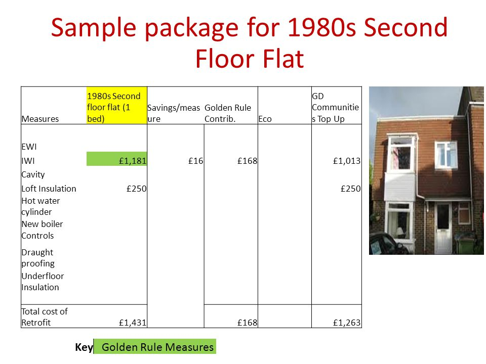 Sample package for 1980s Second Floor Flat KeyGolden Rule Measures Measures 1980s Second floor flat (1 bed) Savings/meas ure Golden Rule Contrib.Eco GD Communitie s Top Up EWI IWI£1,181£16£168 £1,013 Cavity Loft Insulation£250 Hot water cylinder New boiler Controls Draught proofing Underfloor Insulation Total cost of Retrofit£1,431 £168 £1,263