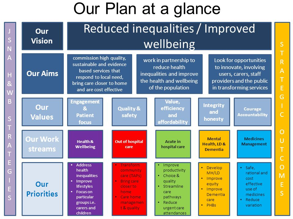Our Vision Reduced inequalities / Improved wellbeing Our Aims Our Values Our Work streams Our Priorities commission high quality, sustainable and evid