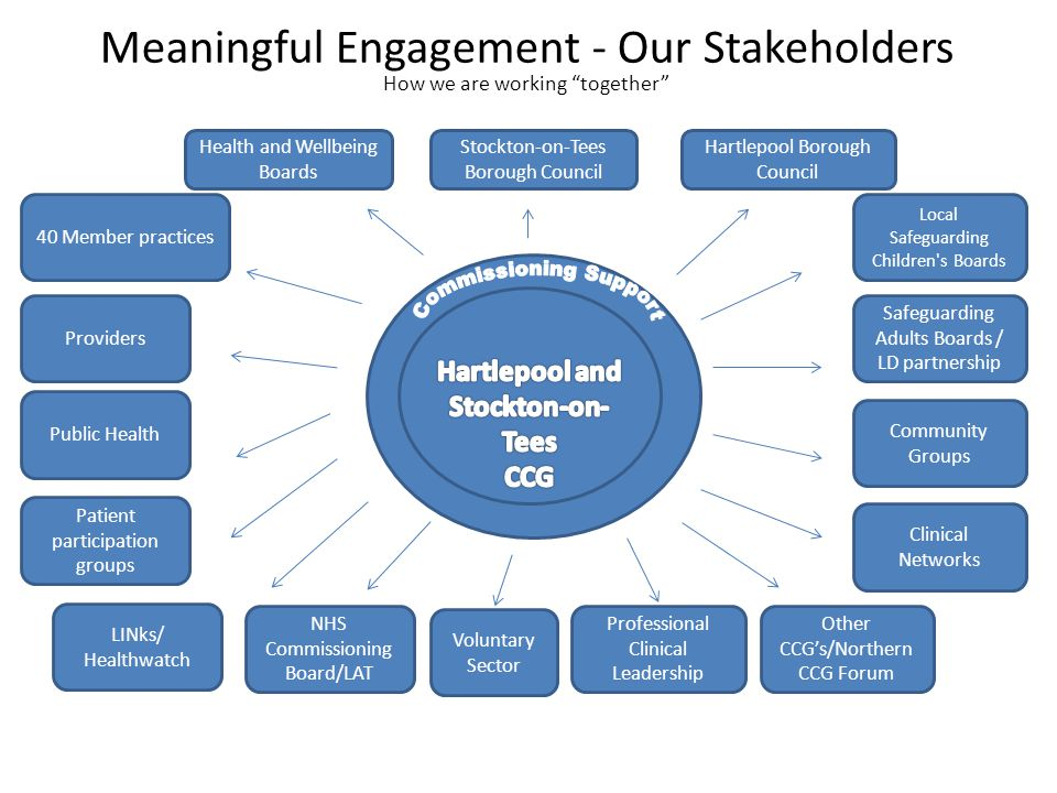 Risks and Mitigations Clinical Engagement Improving quality & safety Economic environment and financial challenge Hospital Reconfiguration / Momentum Developed different opportunities at all levels of the organisation Strong relationships, strong governance, high awareness The biggest task is alignment………..
