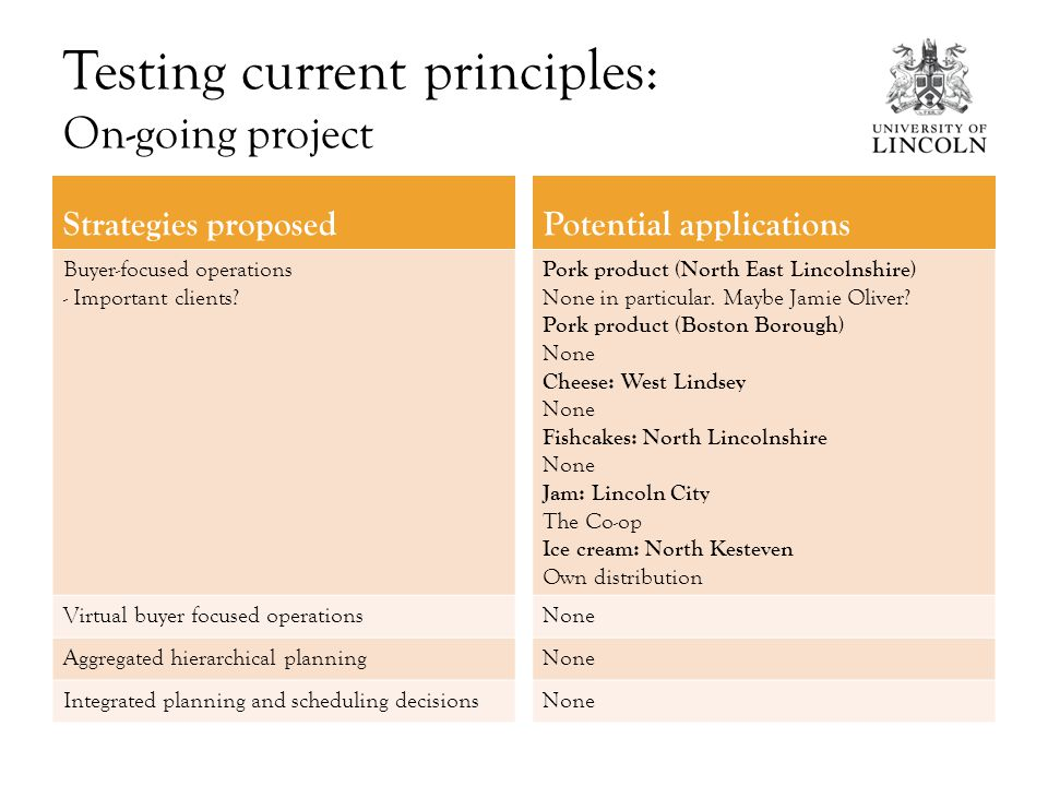 Testing current principles: On-going project Strategies proposed Buyer-focused operations - Important clients.