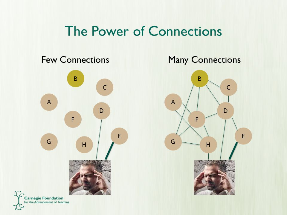 The Power of Connections Few ConnectionsMany Connections A E D F G H B C A E D F G H B C