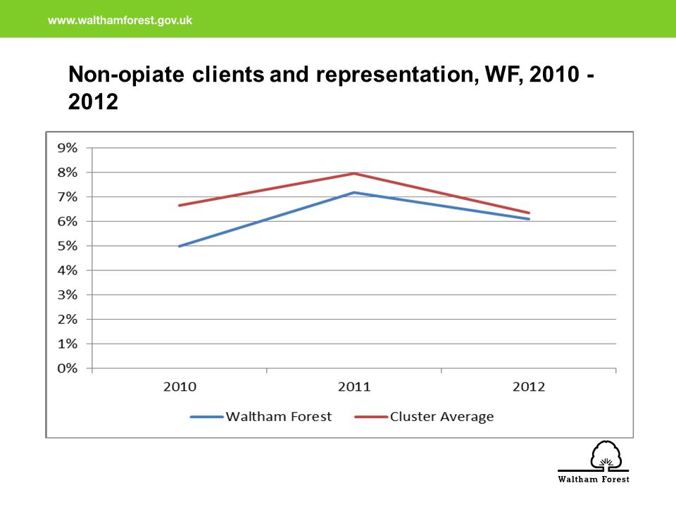 Non-opiate clients and representation, WF, 2010 - 2012