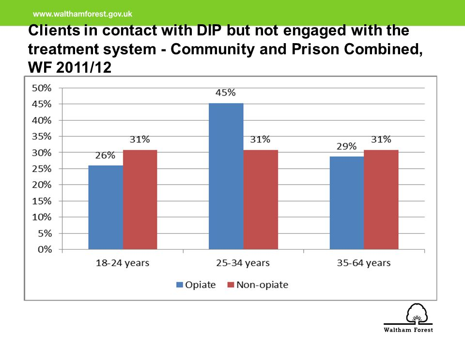 Clients in contact with DIP but not engaged with the treatment system - Community and Prison Combined, WF 2011/12