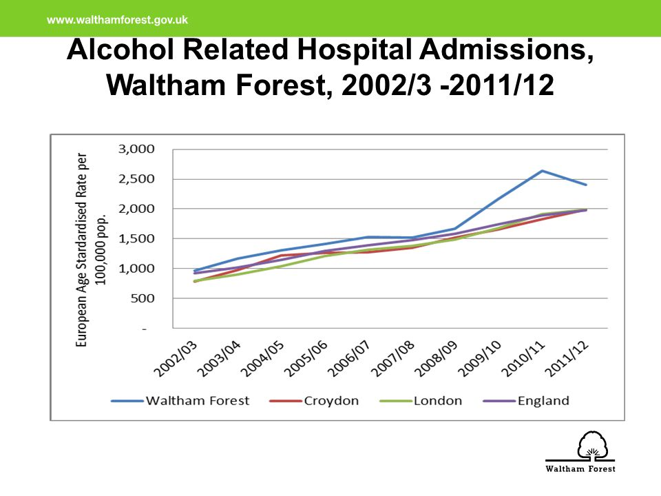 Alcohol Related Hospital Admissions, Waltham Forest, 2002/3 -2011/12