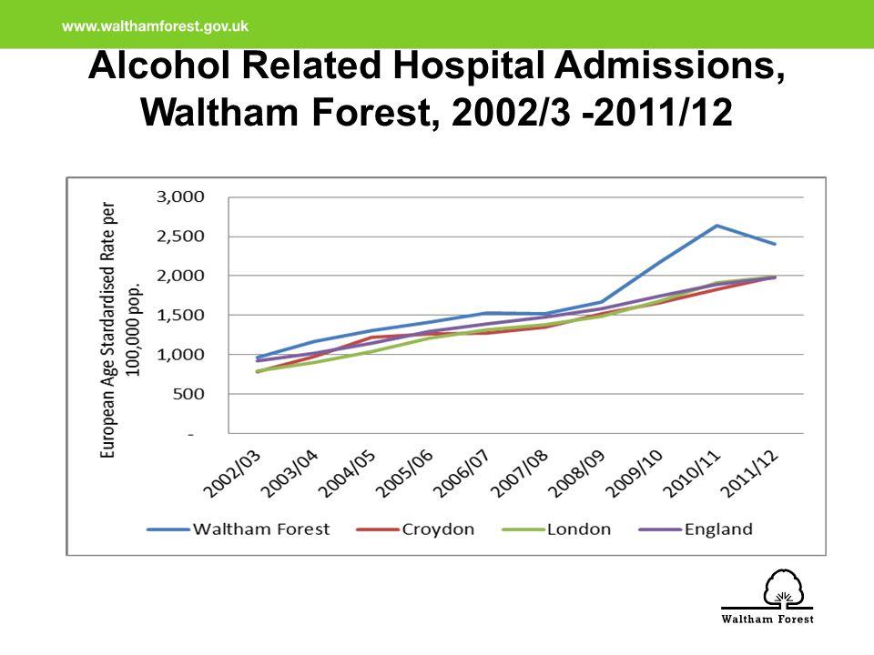 Non-opiate clients and representation, WF, 2010 - 2012