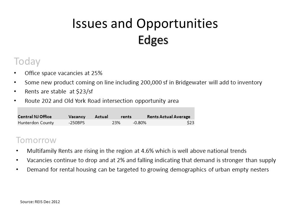 Edges Issues and Opportunities Edges Today Office space vacancies at 25% Some new product coming on line including 200,000 sf in Bridgewater will add to inventory Rents are stable at $23/sf Route 202 and Old York Road intersection opportunity area Source: REIS Dec 2012 Central NJ OfficeVacancyActualrentsRents Actual Average Hunterdon County-250BPS23%-0.80%$23 Tomorrow Multifamily Rents are rising in the region at 4.6% which is well above national trends Vacancies continue to drop and at 2% and falling indicating that demand is stronger than supply Demand for rental housing can be targeted to growing demographics of urban empty nesters