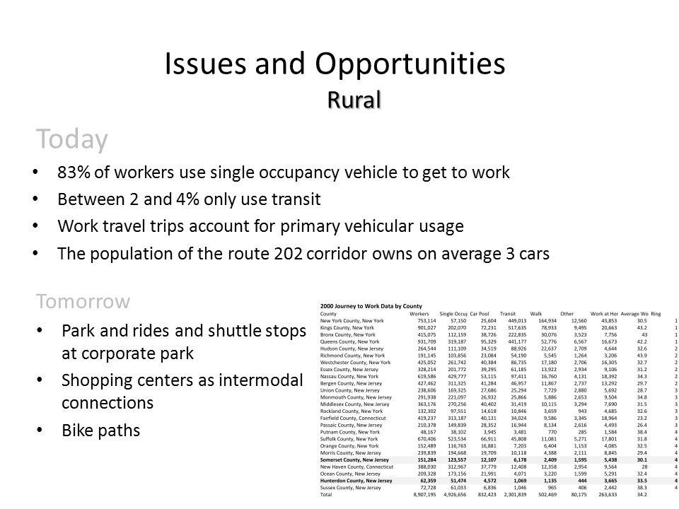 Rural Issues and Opportunities Rural Today 83% of workers use single occupancy vehicle to get to work Between 2 and 4% only use transit Work travel trips account for primary vehicular usage The population of the route 202 corridor owns on average 3 cars Tomorrow Park and rides and shuttle stops at corporate park Shopping centers as intermodal connections Bike paths