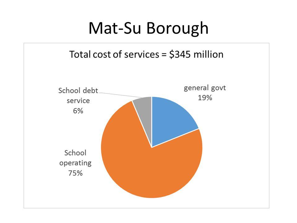 Mat-Su Borough