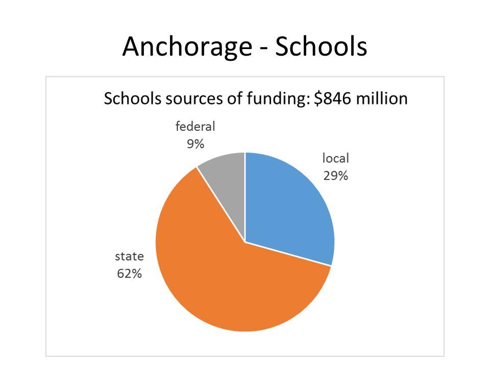 Anchorage - Schools