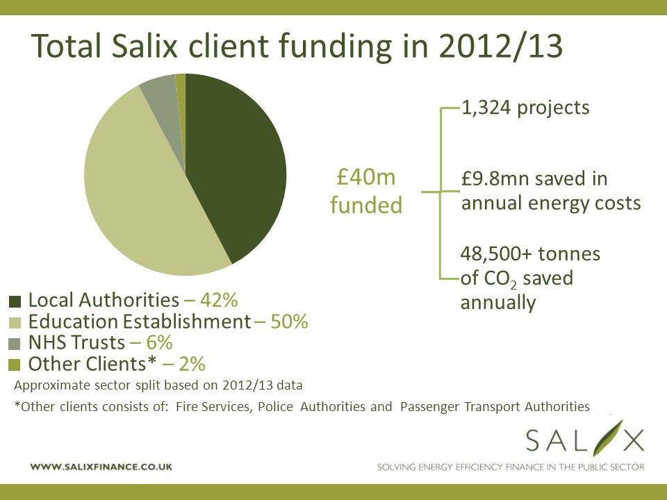 SOLVING ENERGY EFFICIENCY FINANCE IN THE PUBLIC SECTOR WWW.SALIXFINANCE.CO.UK £40m funded 1,324 projects £9.8mn saved in annual energy costs 48,500+ t