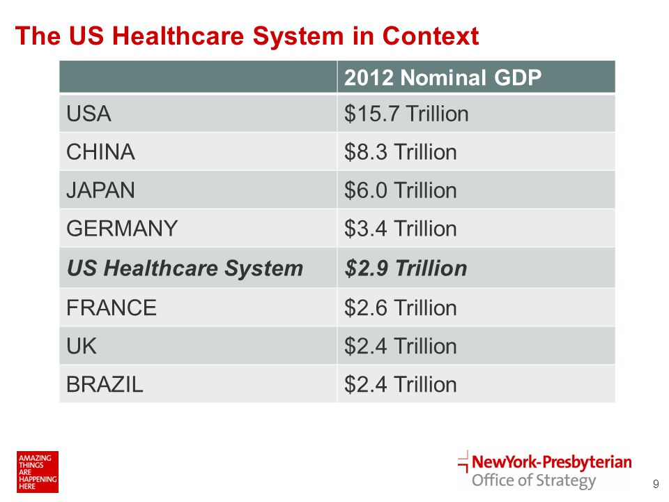 The US Healthcare System in Context Source: CIA World Fact Book 2012 9 2012 Nominal GDP USA$15.7 Trillion CHINA$8.3 Trillion JAPAN$6.0 Trillion GERMANY$3.4 Trillion US Healthcare System$2.9 Trillion FRANCE$2.6 Trillion UK$2.4 Trillion BRAZIL$2.4 Trillion