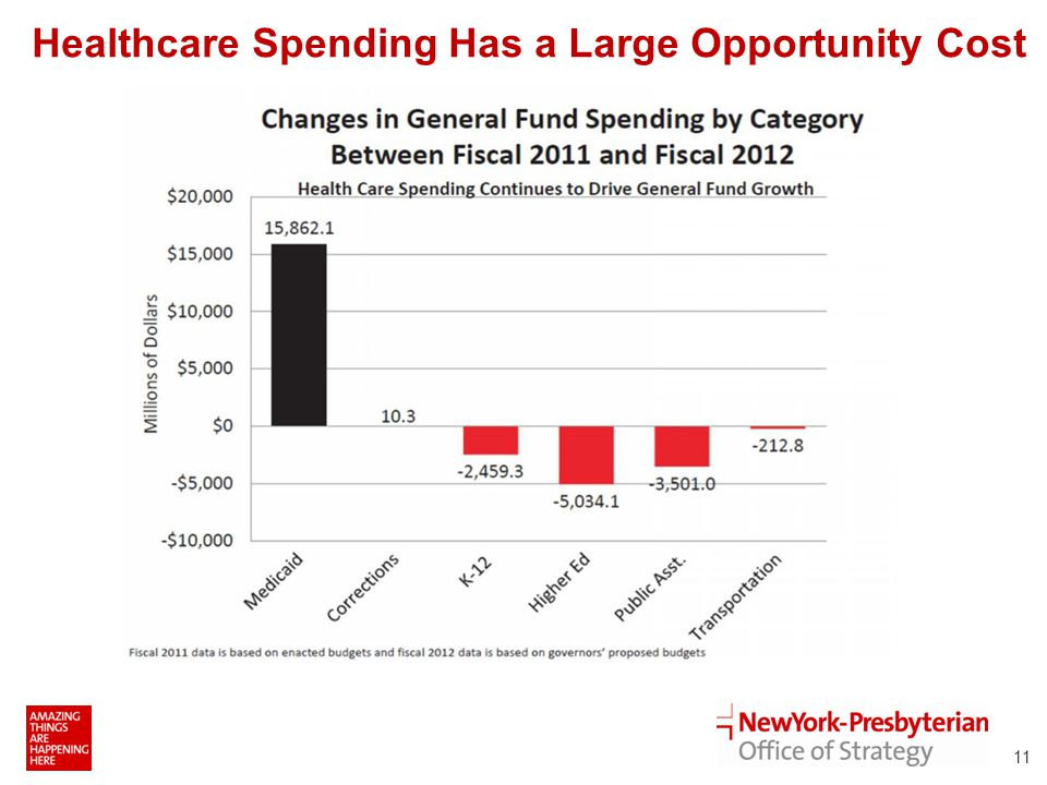 11 Healthcare Spending Has a Large Opportunity Cost