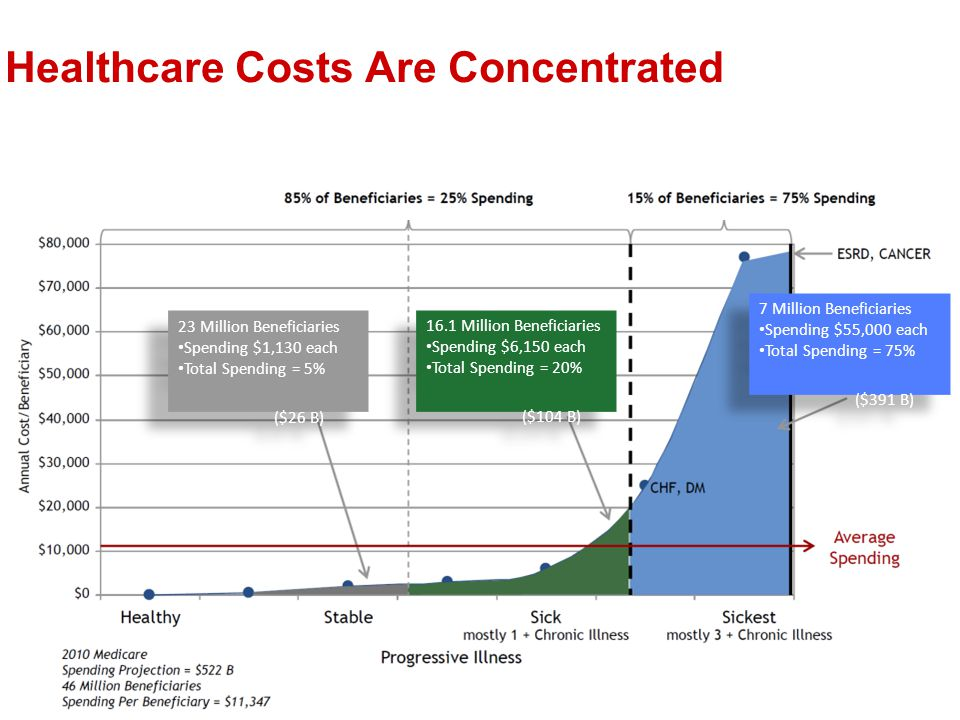 Healthcare Costs Are Concentrated 23 Million Beneficiaries Spending $1,130 each Total Spending = 5% ($26 B) 23 Million Beneficiaries Spending $1,130 each Total Spending = 5% ($26 B) 16.1 Million Beneficiaries Spending $6,150 each Total Spending = 20% ($104 B) 16.1 Million Beneficiaries Spending $6,150 each Total Spending = 20% ($104 B) 7 Million Beneficiaries Spending $55,000 each Total Spending = 75% ($391 B) 7 Million Beneficiaries Spending $55,000 each Total Spending = 75% ($391 B)