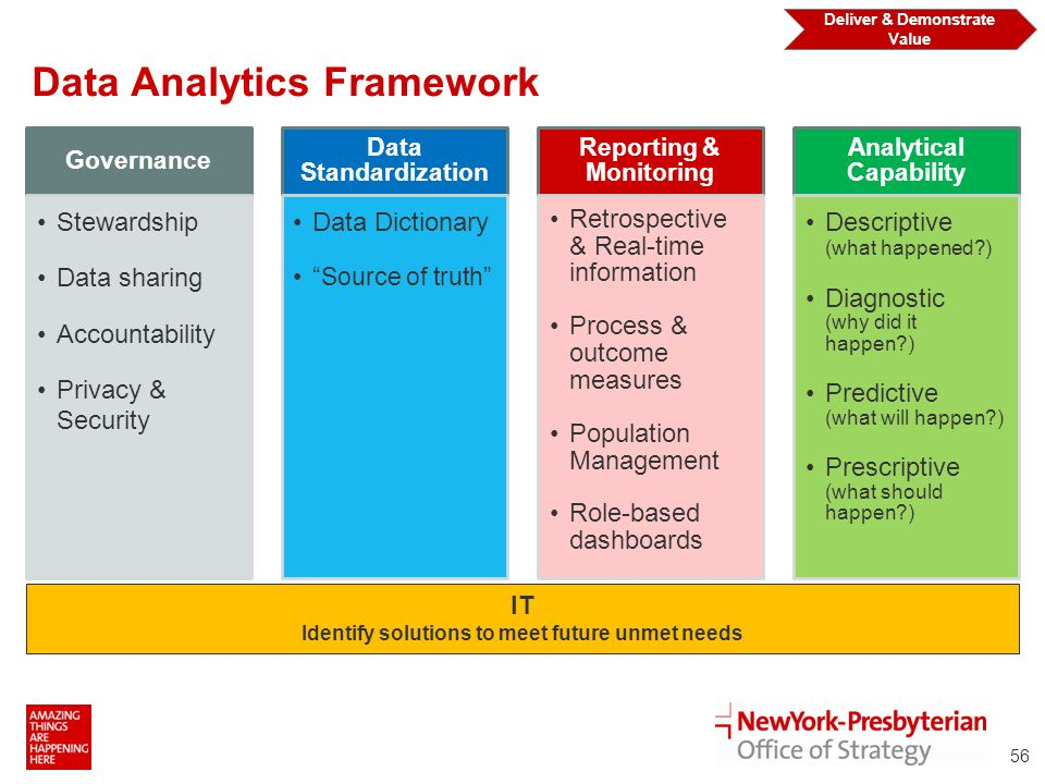 Data Analytics Framework IT Identify solutions to meet future unmet needs Deliver & Demonstrate Value 56