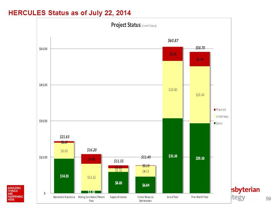 HERCULES Status as of July 22, 2014 59