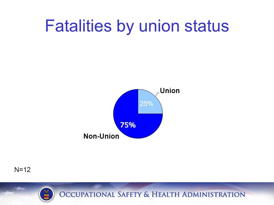 Fatalities by union status 75% N=12 25%