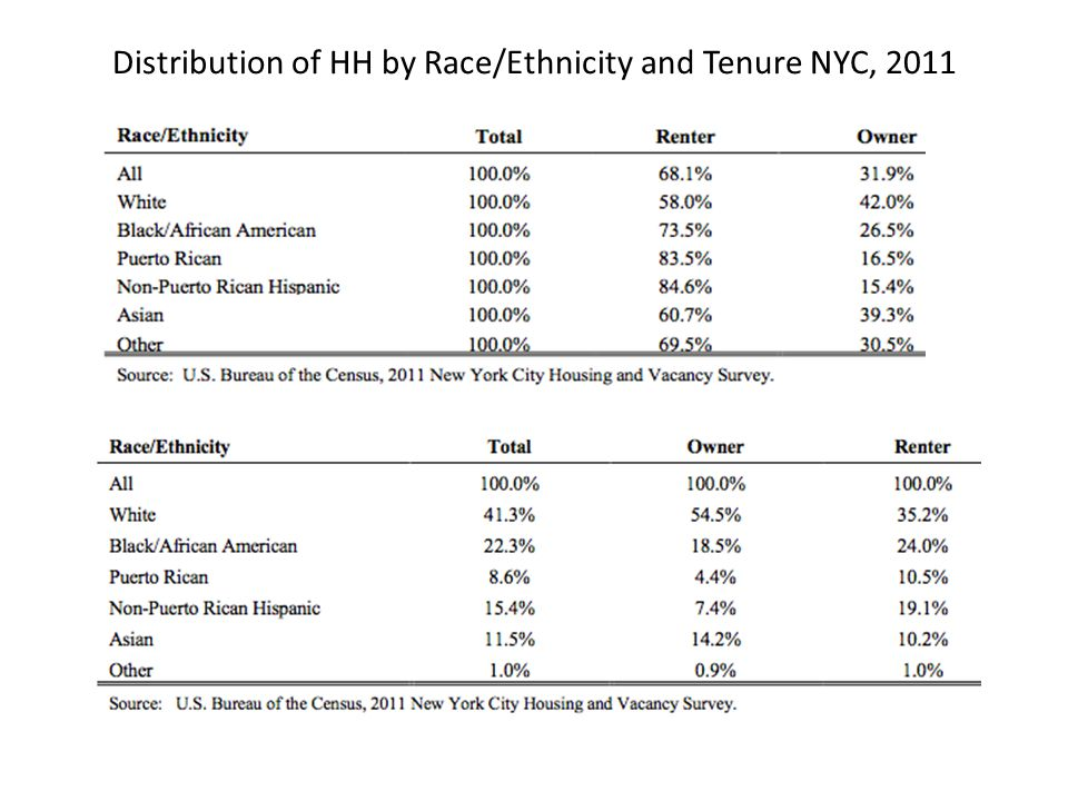 Distribution of HH by Race/Ethnicity and Tenure NYC, 2011