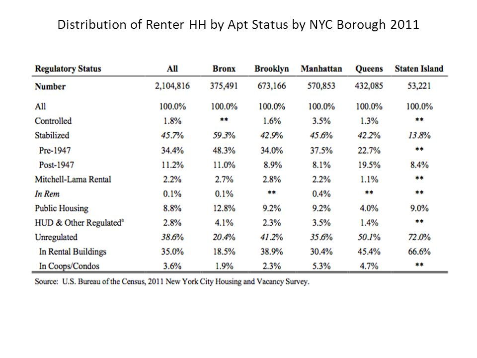 Distribution of Renter HH by Apt Status by NYC Borough 2011