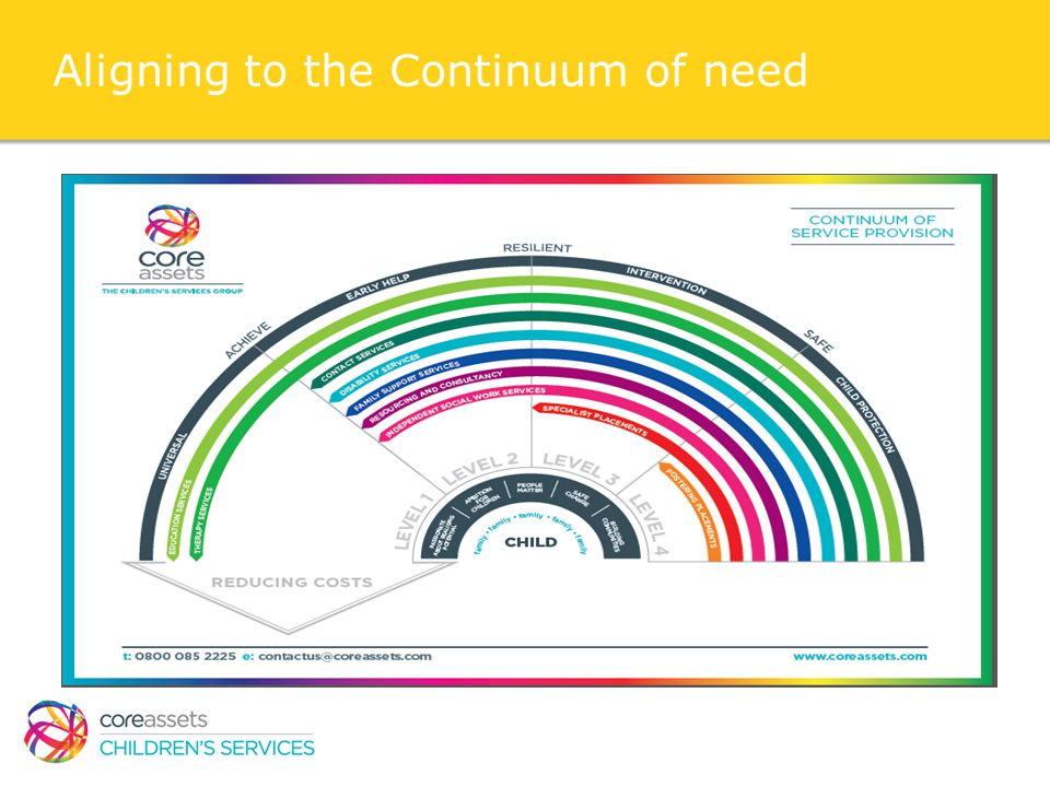 Aligning to the Continuum of need