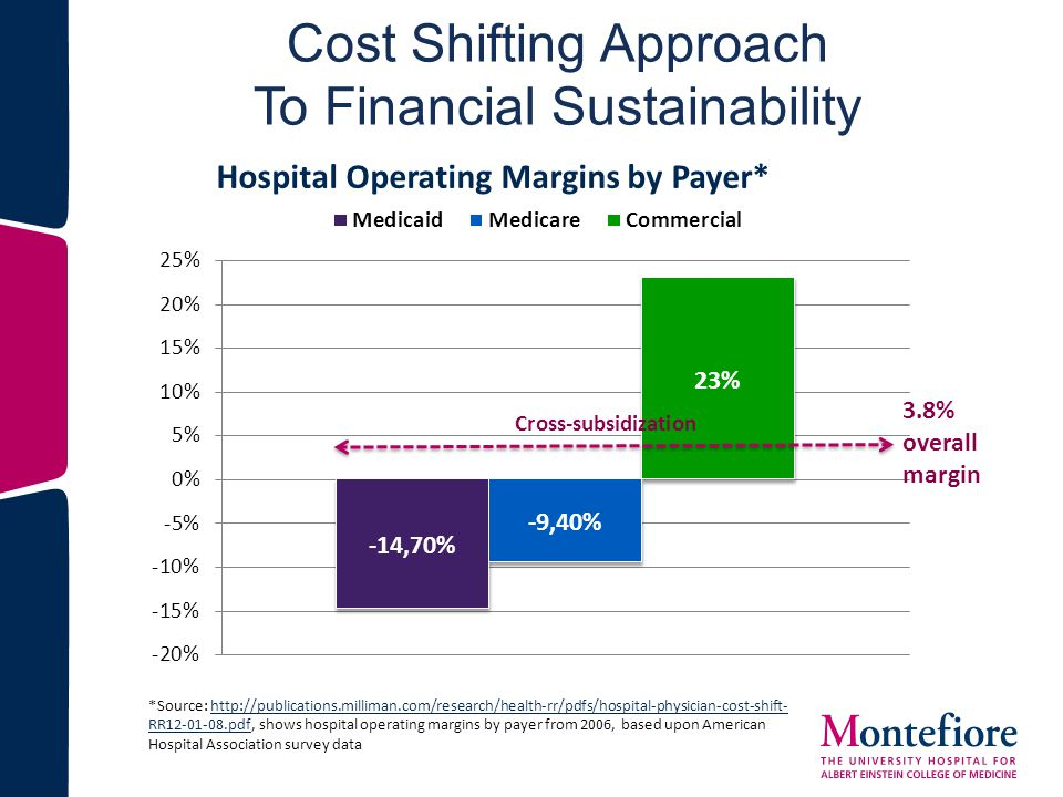 Cost Shifting Approach To Financial Sustainability *Source: http://publications.milliman.com/research/health-rr/pdfs/hospital-physician-cost-shift- RR