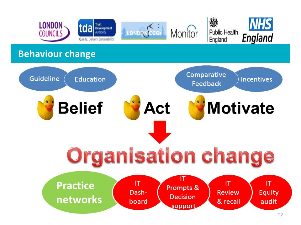Behaviour change Guideline EducationIncentives Comparative Feedback Practice networks BeliefActMotivate IT Equity audit IT Dash- board IT Review & rec