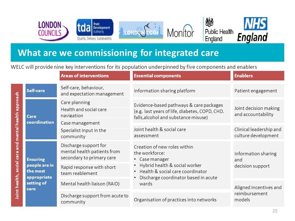 25 What are we commissioning for integrated care WELC will provide nine key interventions for its population underpinned by five components and enable