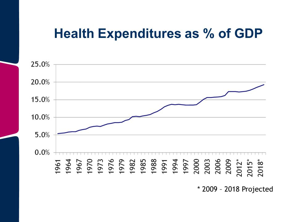 Health Expenditures as % of GDP