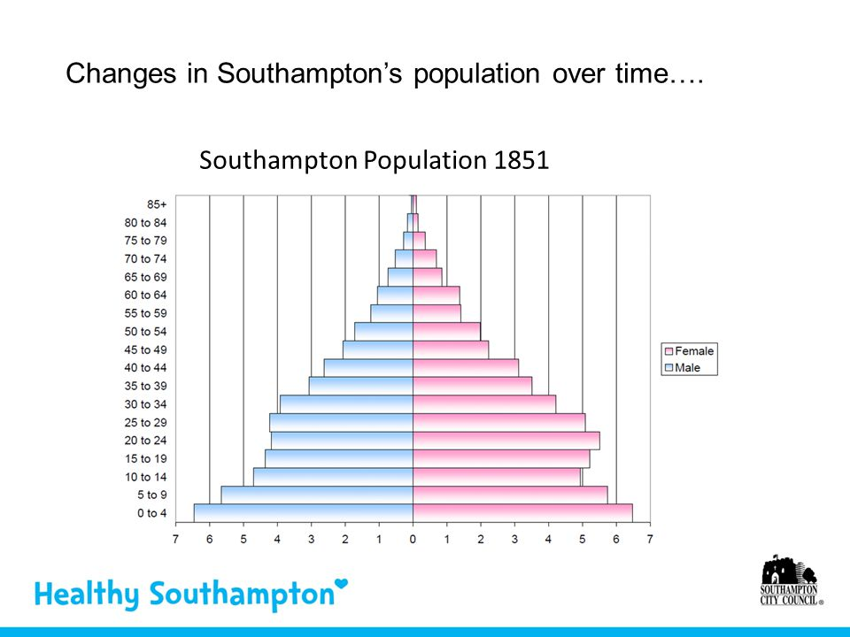 Southampton Population 1851 Changes in Southampton's population over time….