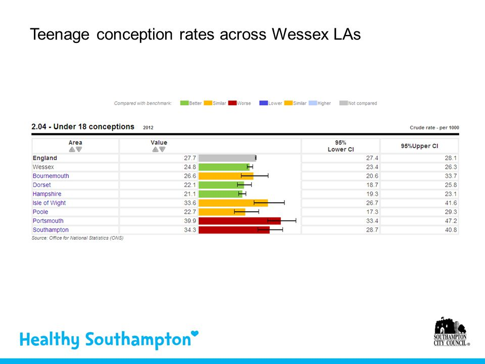 Teenage conception rates across Wessex LAs