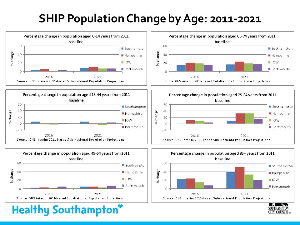 SHIP Population Change by Age: 2011-2021