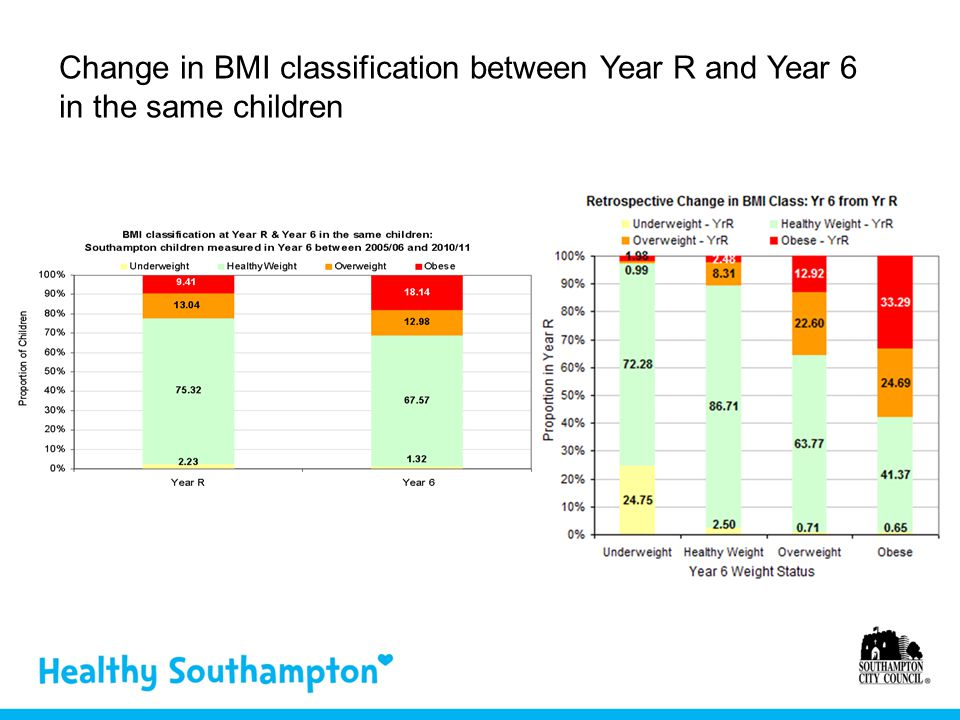 Change in BMI classification between Year R and Year 6 in the same children