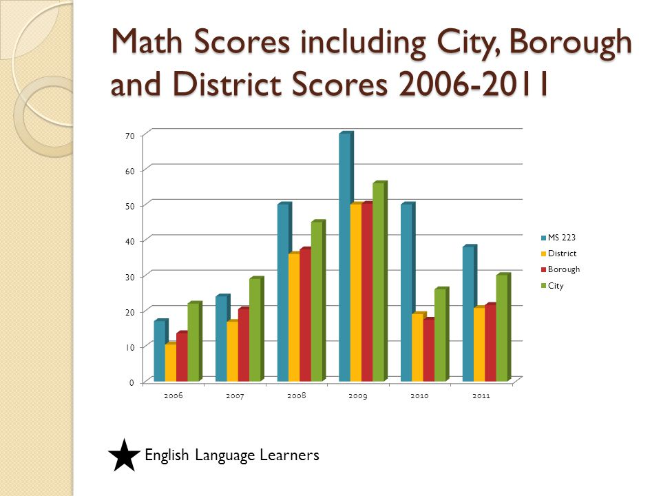 Math Scores including City, Borough and District Scores 2006-2011 English Language Learners