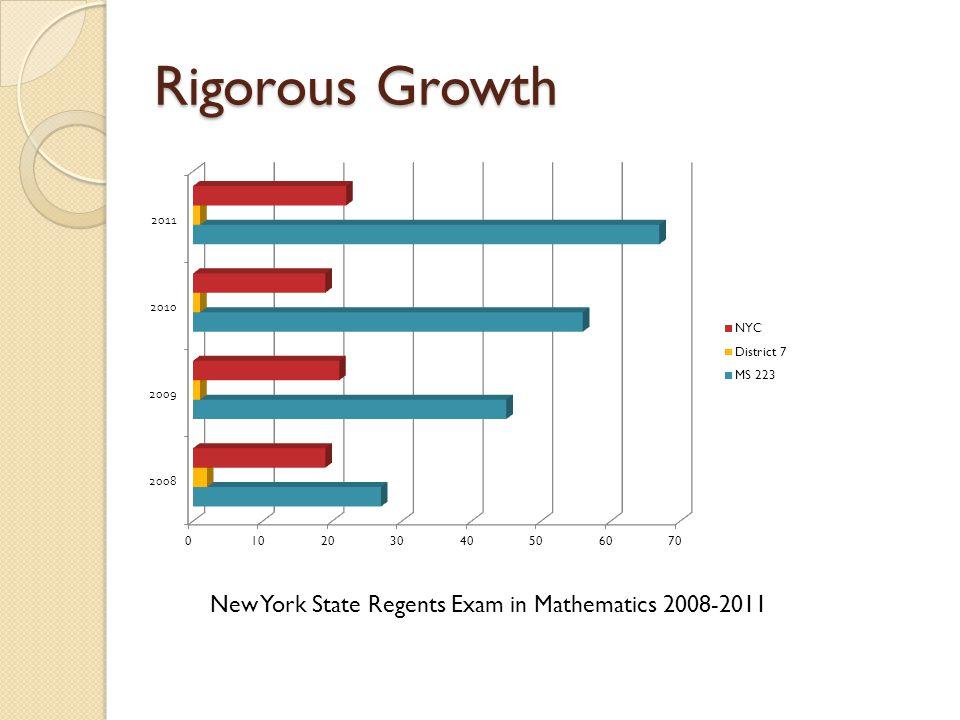 Rigorous Growth New York State Regents Exam in Mathematics 2008-2011