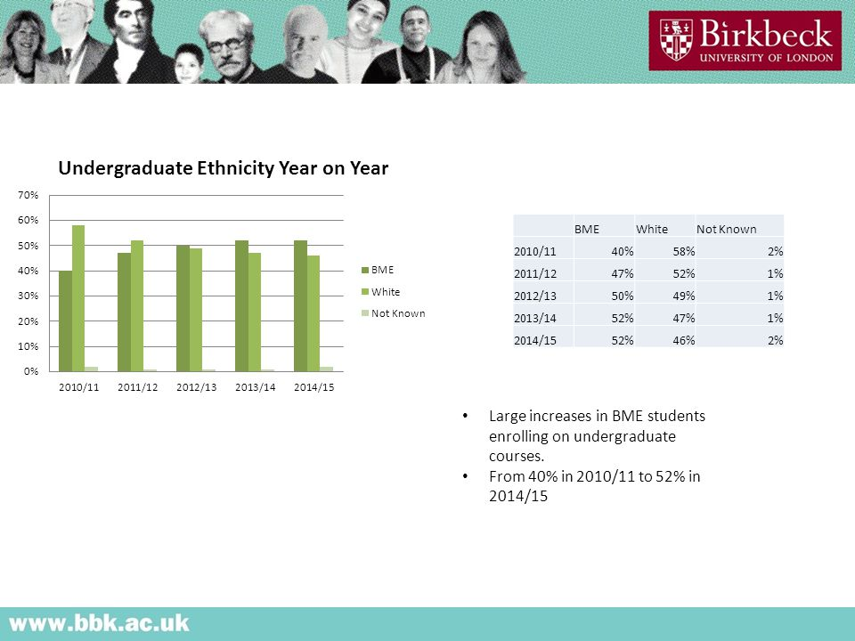 Large increases in BME students enrolling on undergraduate courses.