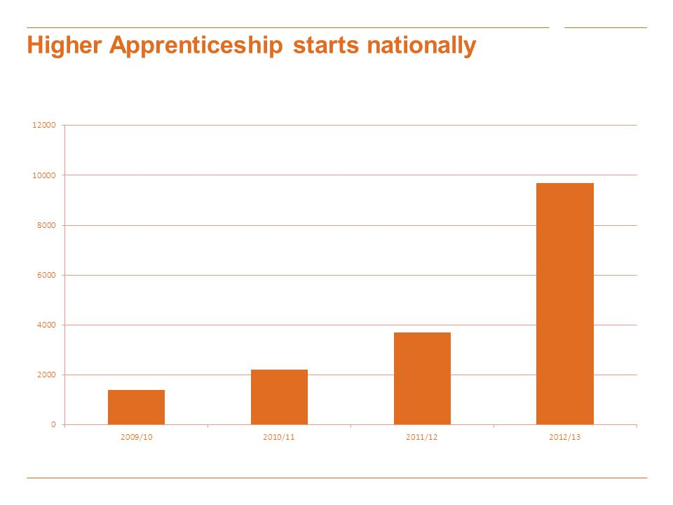 Higher Apprenticeship starts nationally